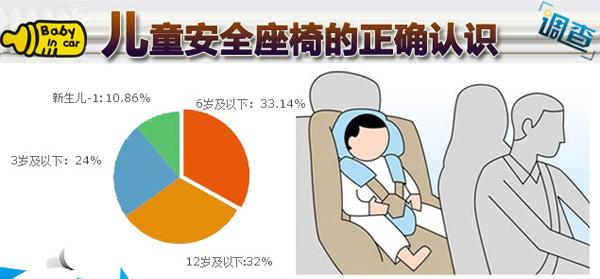 儿童安全座椅的正确认识
