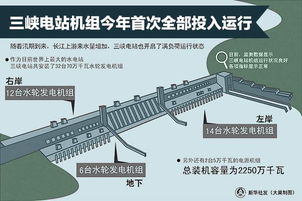 7月26日在湖北省宜昌市夷陵区拍摄的三峡大坝及三峡右岸电站外送输电线路。新华社发
