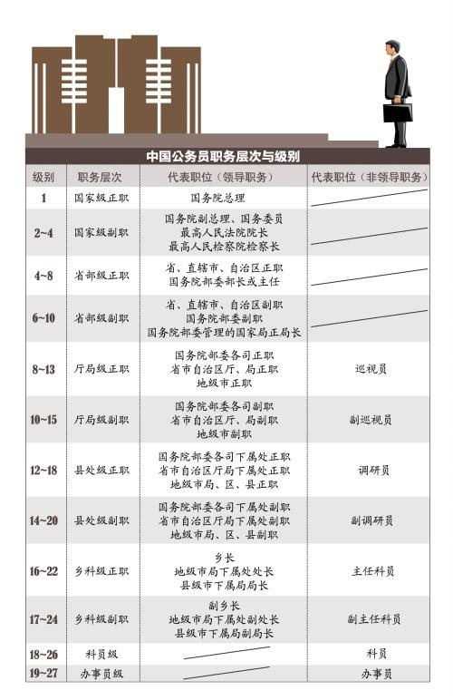 中国公务员职务层次与级别