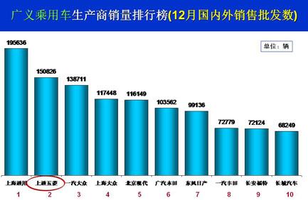 2014年12月全国乘用车市场产、销情况分析 - 沙河 - pdsgsz