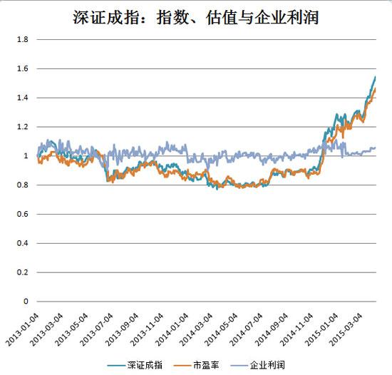 2013年以来,深证成指指数、估值与企业利润的涨幅