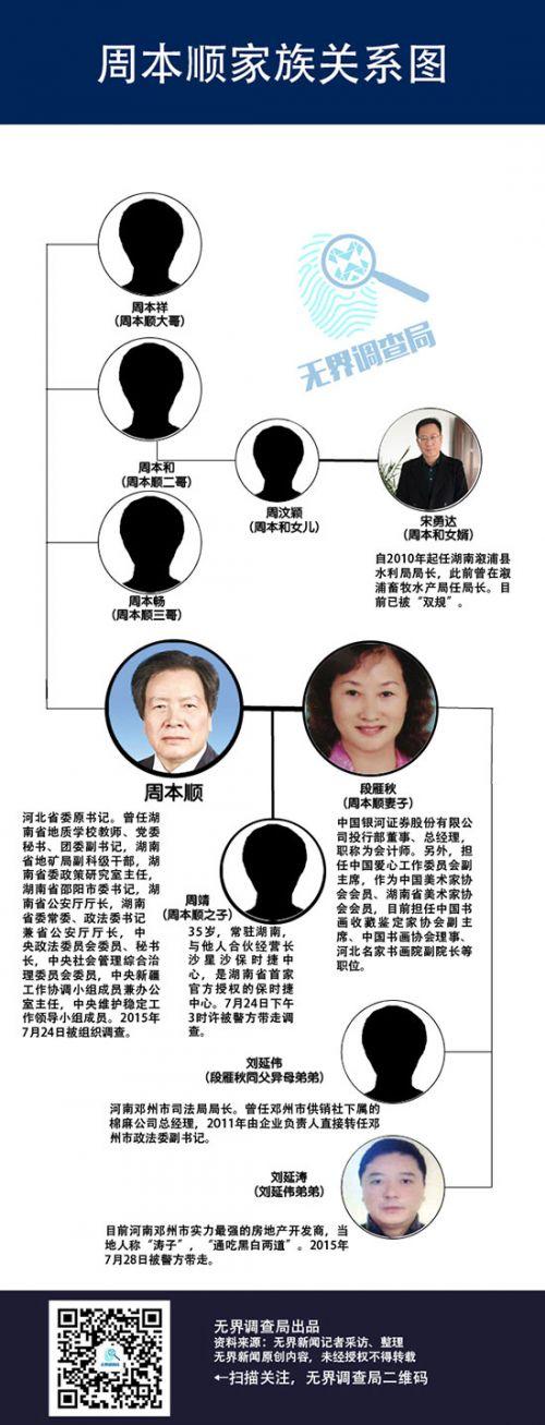 周本顺的隐蔽裙带:两位妻弟的邓州政商史