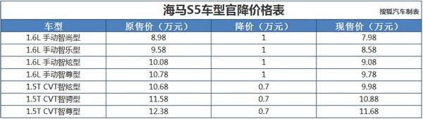 海马S5全系车型官降 降价幅度达0.7_车猫网