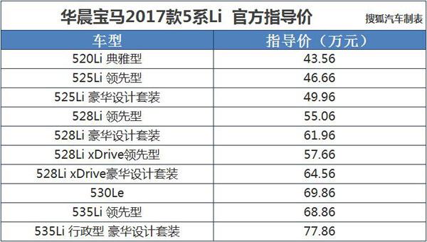 售43.56-77.86万元 宝马2017款5系Li上市