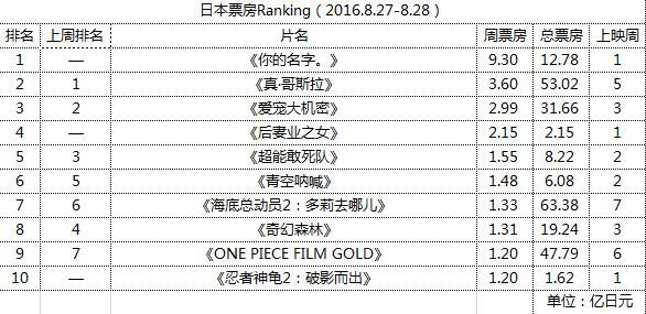 日本票房动员Ranking(2016.8.27-8.28)