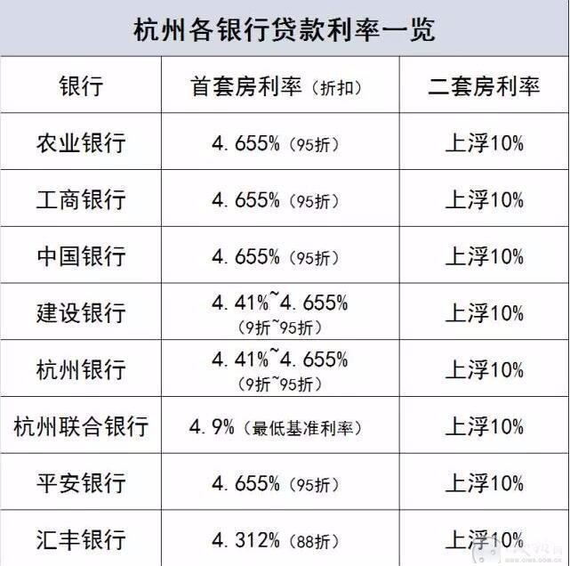 杭州首套房房贷全面紧缩 多家银行上调房贷利率