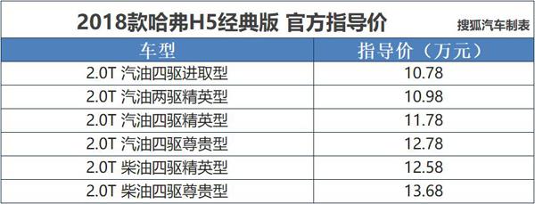 13.68万元 新款哈弗H5经典版