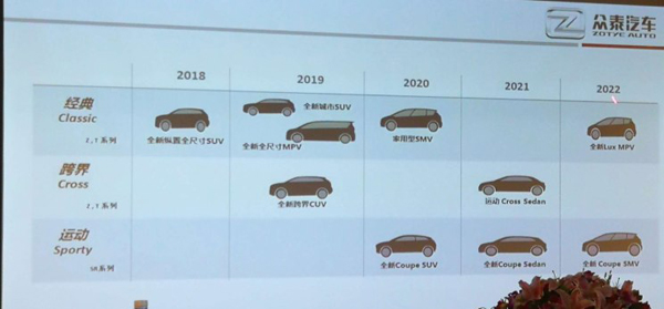 4年/10款新车 众泰汽车新车规划曝光