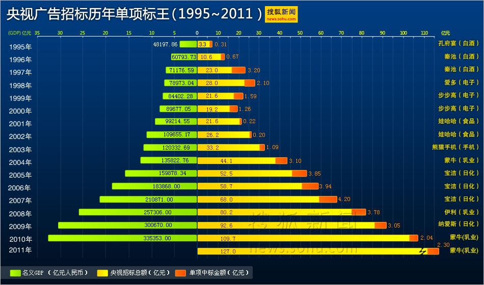 搜狐资讯_央视广告招标历年单项标王 搜狐新闻制图