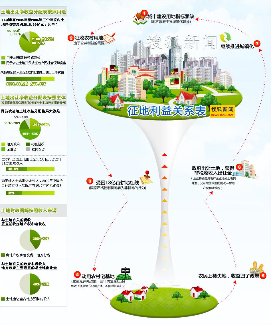 搜狐资讯_图解土地财政 搜狐新闻制图(点击看大图)